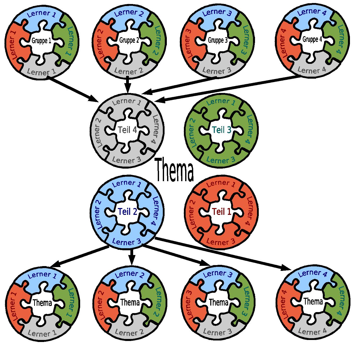 Darstellung eines Gruppenpuzzles