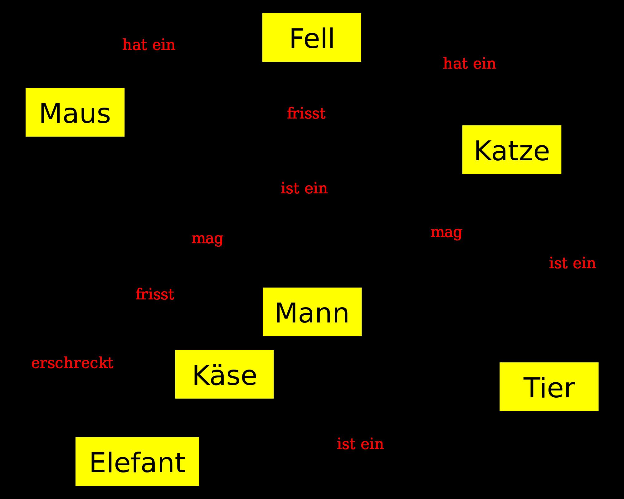 Beispiel einer Concept Map