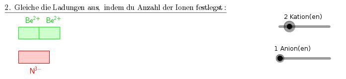 Zwei der Beryllium-Ionen gleichen nicht die negative Ladung von einem Stichstoff genau aus. Das wird hier mit der Breite der Rechtecke verdeutlicht.