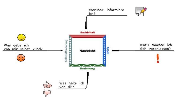 Die vier Seiten einer Nachricht (nach Friedemann Schulz von Thun)