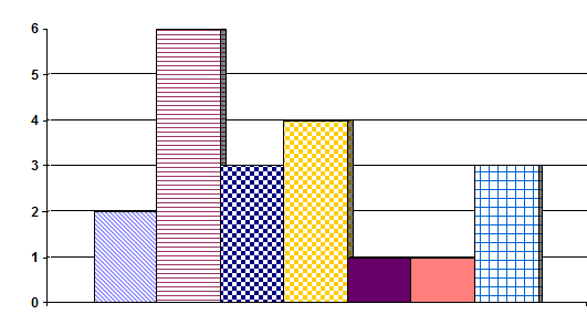 Diagramm mit Schraffuren für Schwarz-Weiß-Darstellung