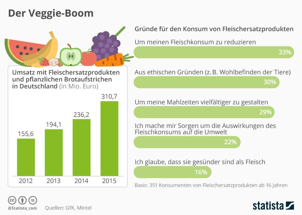 https://de.statista.com/infografik/6761/der-veggie-boom/ Creative Commons-Lizenz CC BY-ND 3.0