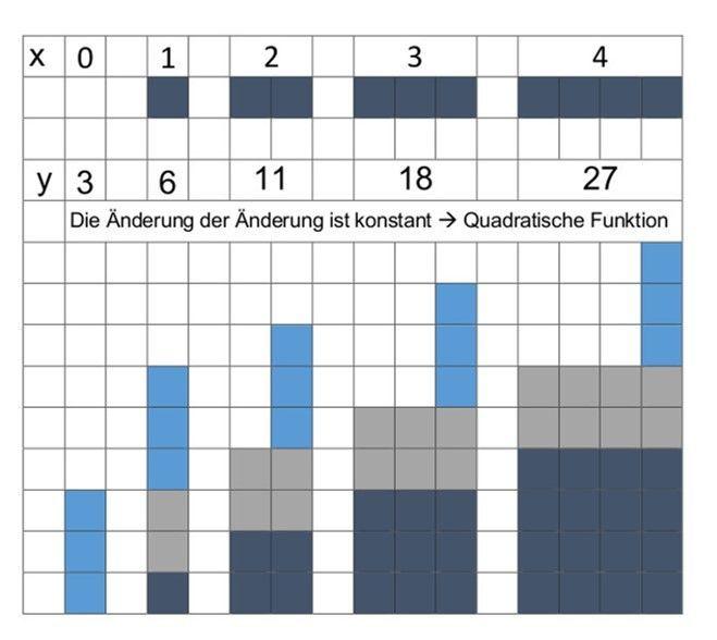 Formel einer quadratischen Funktion bestimmen