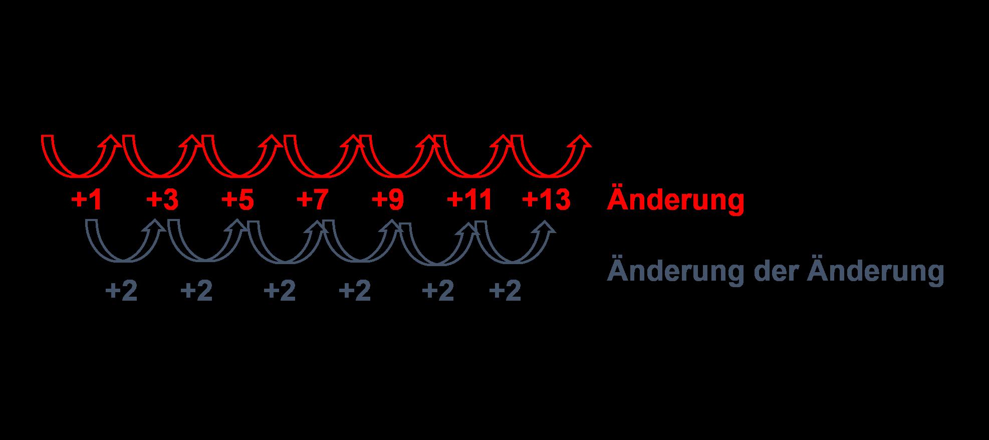 Änderungsverhalten bei Quadratzahlen