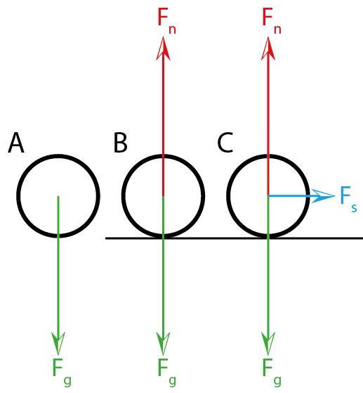 A: Nur die Gravitationskraft wirkt und beschleunigt die Kugel. B: Eine Tischplatte übt eine Gegenkraft auf die Kugel aus. Gravitationskraft und Gegenkraft sind gleich groß aber entgegengesetzt, sie heben sich auf, die Kugel bleibt in Ruhe. C: zusätzlich wird an der Kugel gezogen, die Kugel beschleunigt zur Seite.