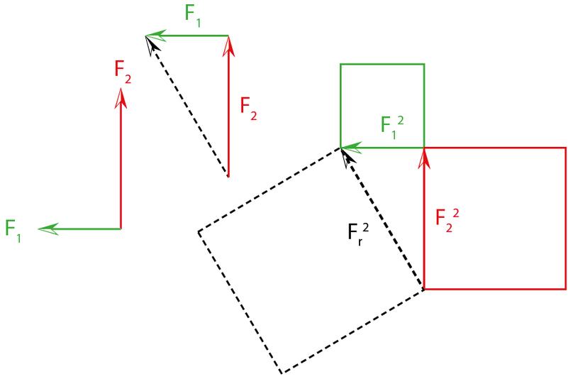arbeitsblatt vektoren addieren und subtrahieren physik. Black Bedroom Furniture Sets. Home Design Ideas