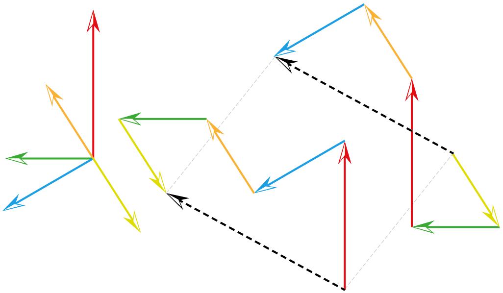 Fünf Vektoren (z.B. Kräfte die auf einen Körper wirken) werden addiert. Dazu werden die Vektoren so verschoben, dass jeweils ein Pfeilanfang an der Spitze des vorherigen Pfeils liegt. Die Summe ist der Vektor vom Anfang des ersten Vektors zum Ende des letzten Vektors (im Bild schwarz gestrichelt).
