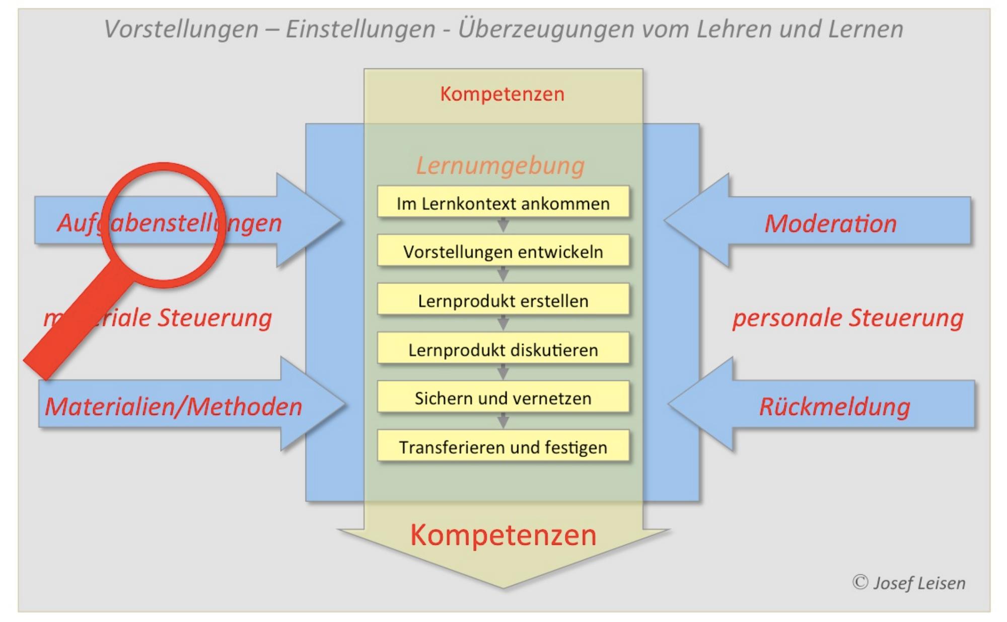 Lehr- und Lernmodell nach   Josef Leisen http://www.lehr-lern-modell.de/lehr-lern-modell