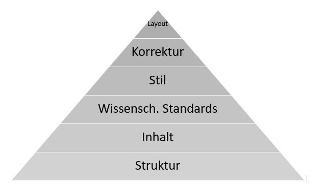Die Korrektur-Pyramide