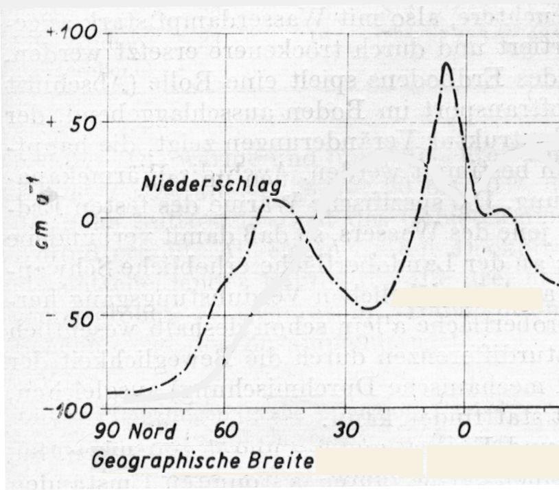 Quelle nach H. Pleiß, Der Kreislauf des Wassers in der Natur, Jena 1977, S. 91