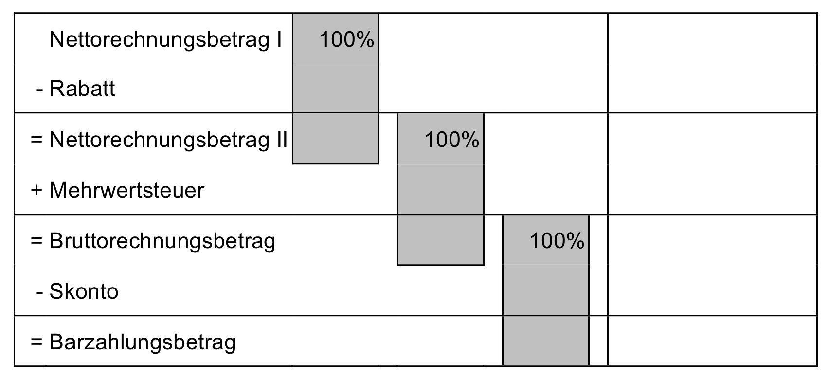 Hinweis:  Schema Rechnungserstellung