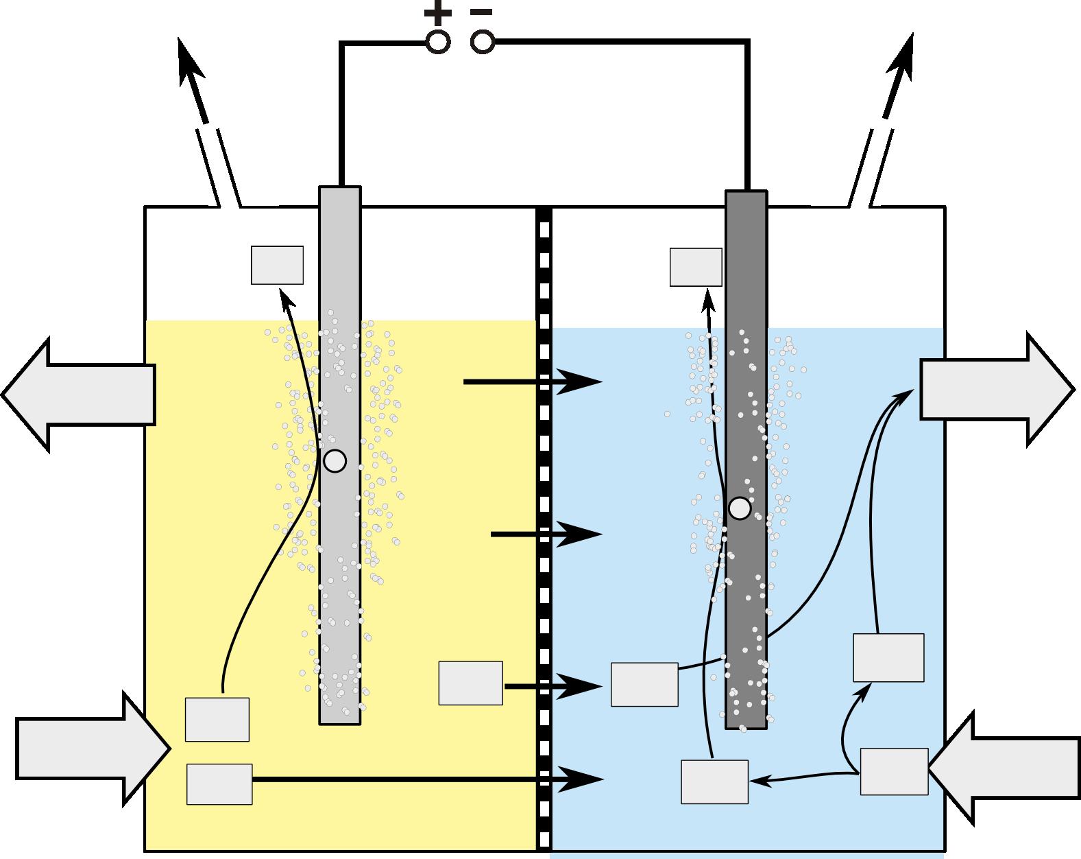 Das modernere Membran-Verfahren