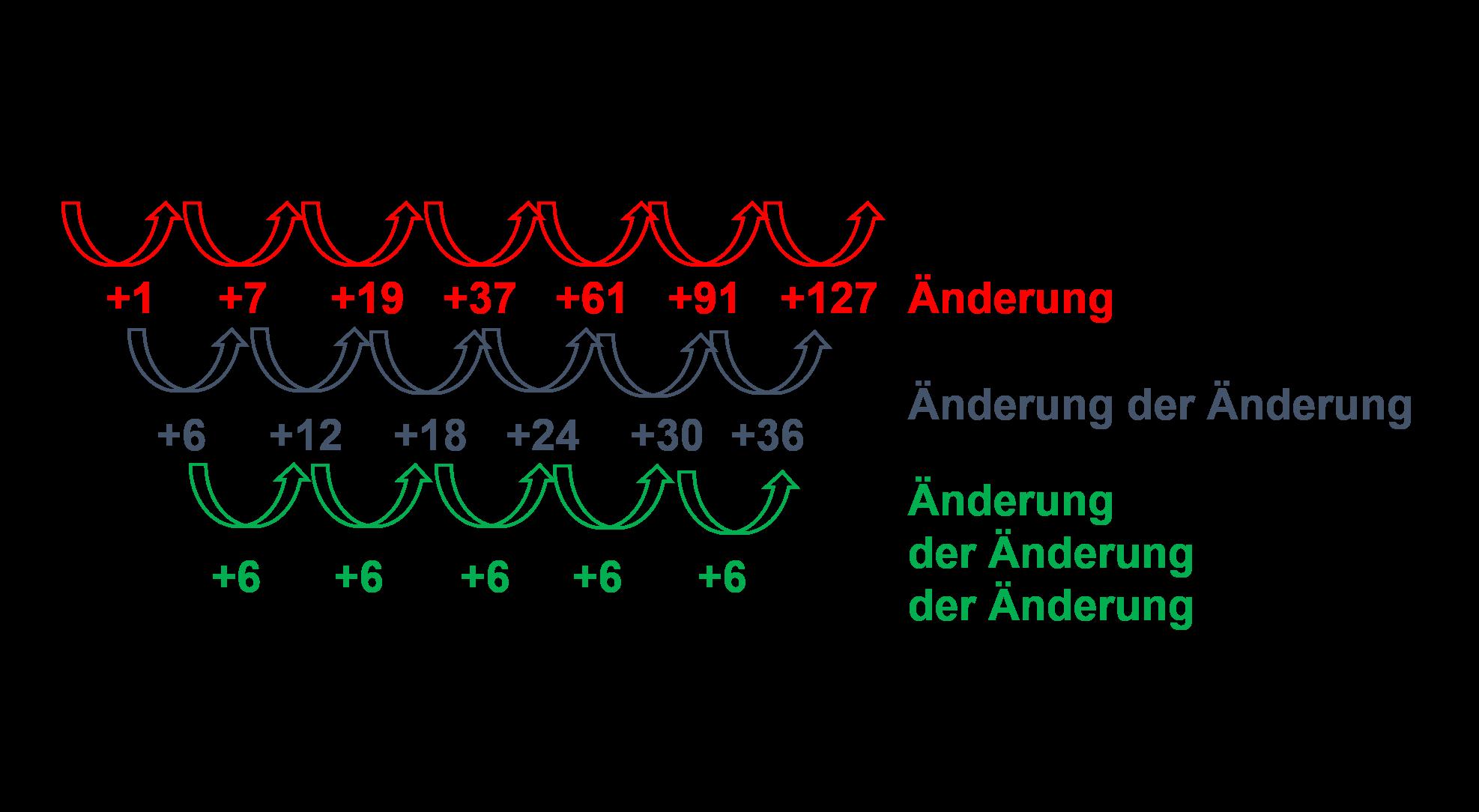Änderungsverhalten bei Kubikzahlen