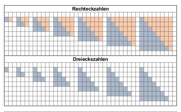 Rechteckzahlen und Dreieckszahlen