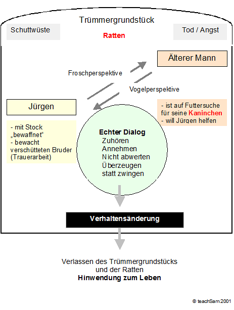 """Strukturbild zu Wolfgang Borcherts Kurzgeschichte """"Nachts schlafen die Ratten doch"""""""