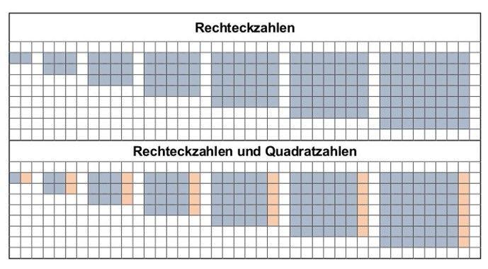 Formeln zur Berechnung von Rechteckszahlen finden
