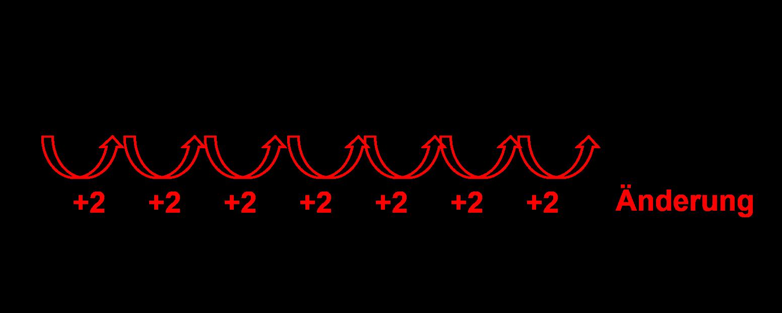 Änderungsverhalten linearer Funktionen