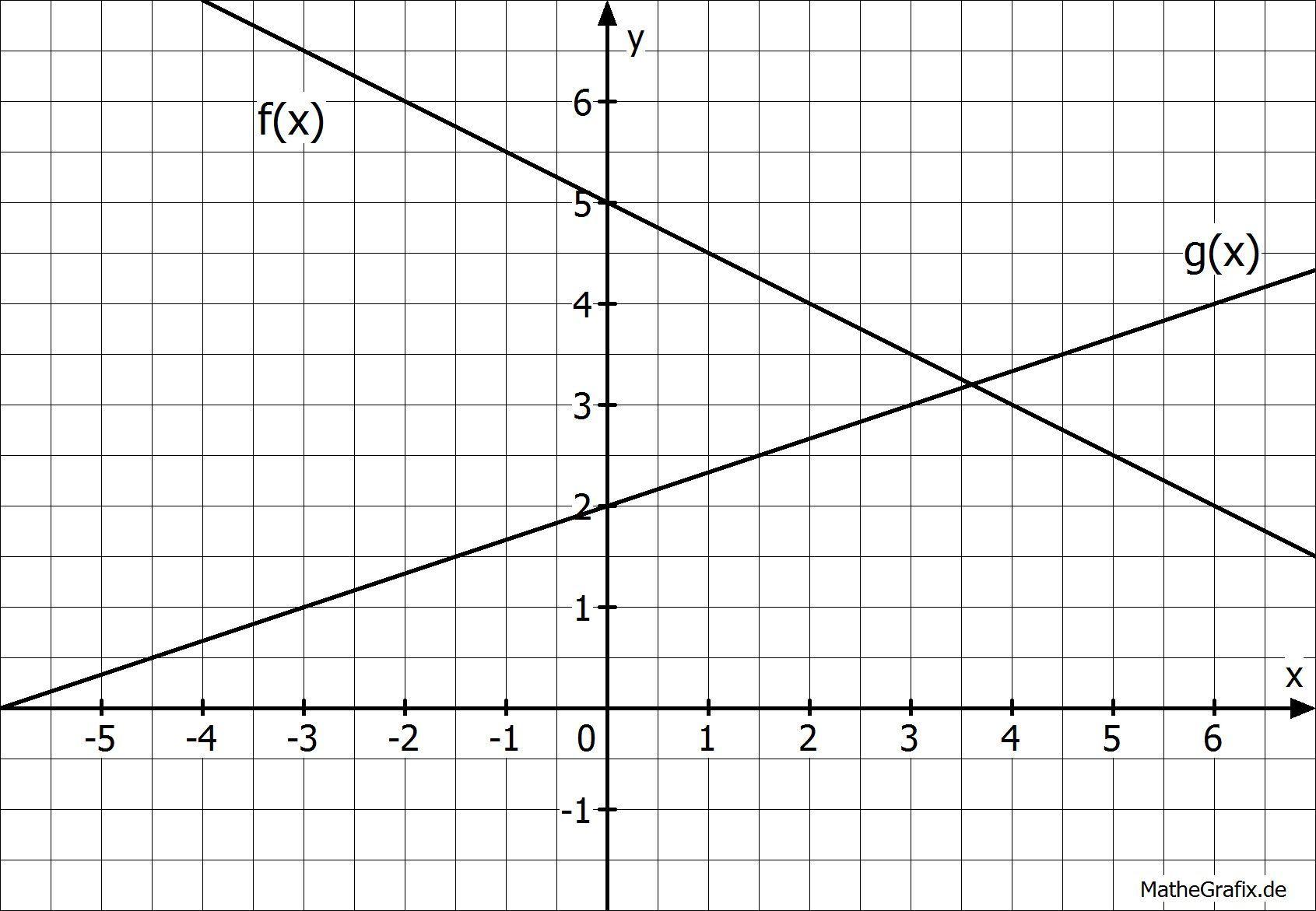 Lineare Funktionen mit einem Schnittpunkt.