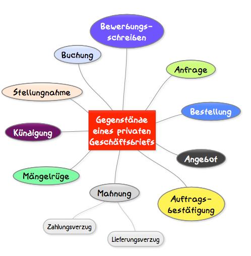 Gert Egle/www.teachsam.de