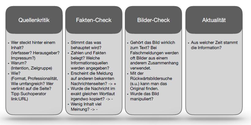 erstellt nach Klicksafe: Fakt oder Fake  (s.u.) Informationen aus Duden Schüler Journal: https://learnattack.de/journal/fake-news-erkennen/