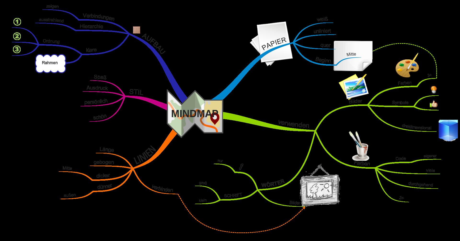 /Beispiel für eine Mindmap/