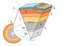 Abb. 1: Schalenbau der Erde (WikiCommons)